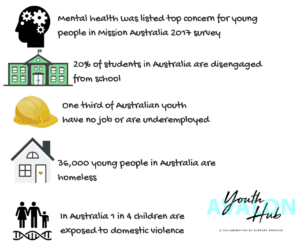 did you know 36,000 young people in Australia are homeless?